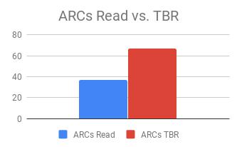 ARCs Read vs. TBR
